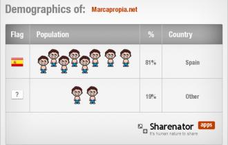 Blog recomendado: marcapropia.net de Andrés Pérez