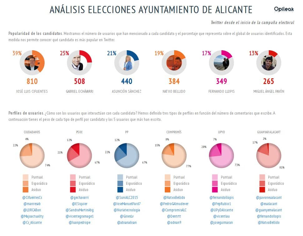 eleccionesalicante2015