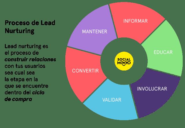 Lead Nurturing aplicado a Social Selling