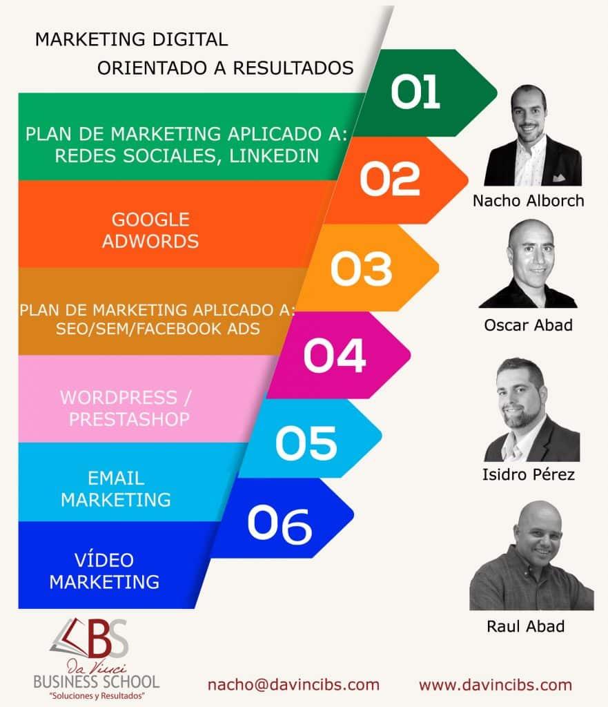 Curso de Marketing Online orientado a resultados