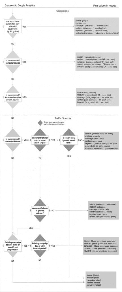 flujo-trafico-analytics