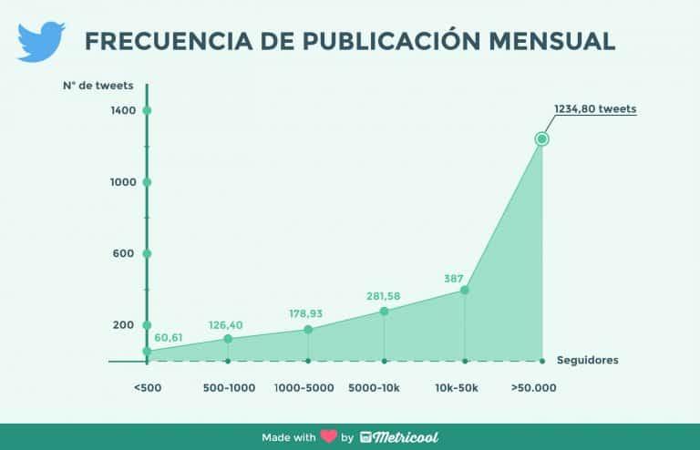Frecuencia-Twitter-768x494