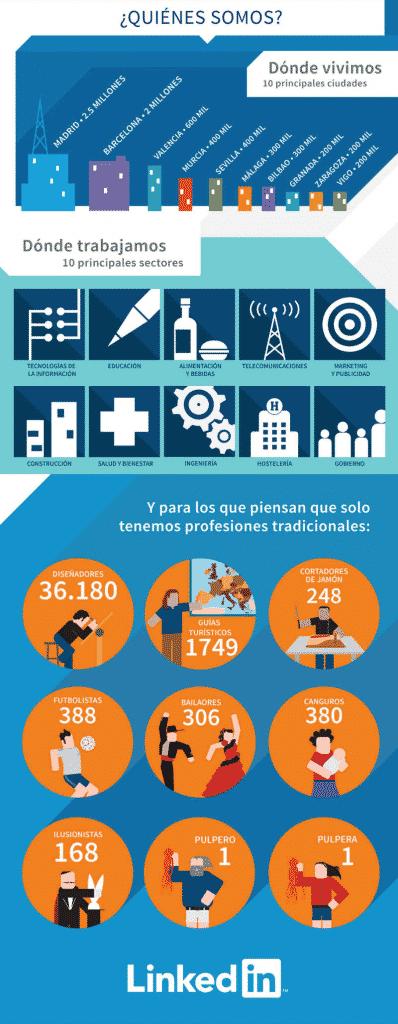 Infografia_LinkedIn_10_millones